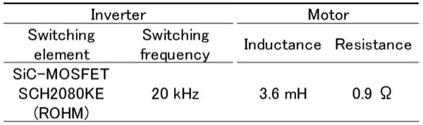Specifications of measured SiC inverter and motor