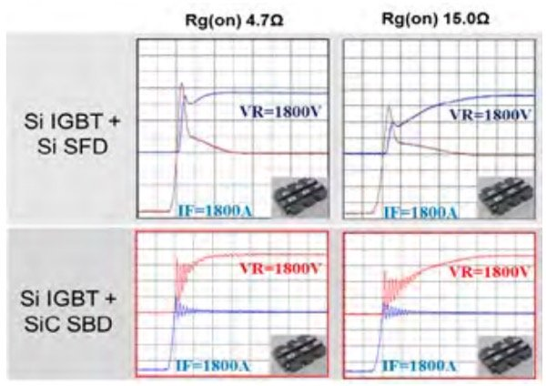 Recovery waveforms of conventional 1800A/3300V IGBT module with and without SiC SBD. Test conditions: 1800A, 1800V, 25°C, Lσ 90nH, Rg_on 4.79Ω