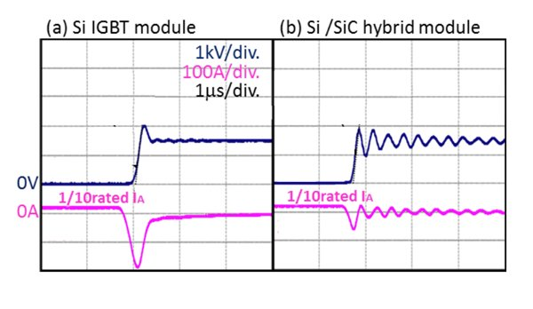 """Comparison of Si vs. SiC recovery in IHM package, Lo=400nH, Tj=25°C. K. Ogawa, et al. """"Traction inverter that applied SiC Hybrid module"""", PCIM 2011"""