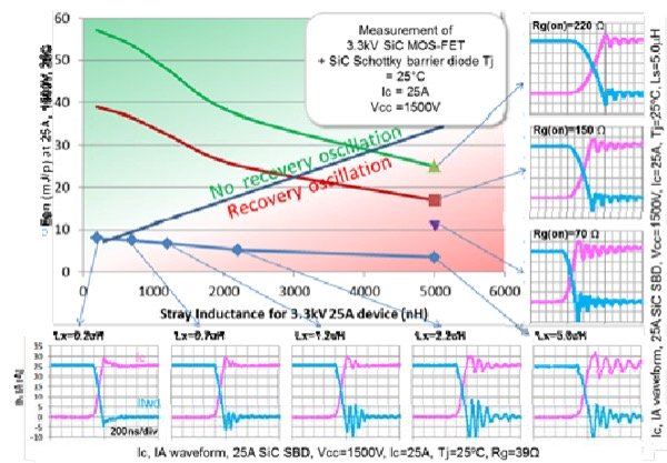 Equivalent circuit Stray inductance versus Rg(on) turn_on waveforms