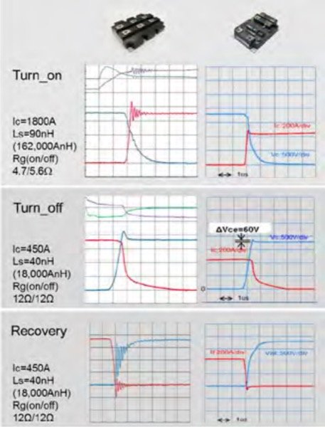Validation of oscillation suppression using low inductance package (nHPDD2)