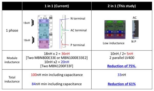 Phase leg inductance of IHM vs. nHPD2