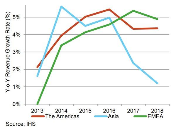Year-on-Year Growth by Major Region