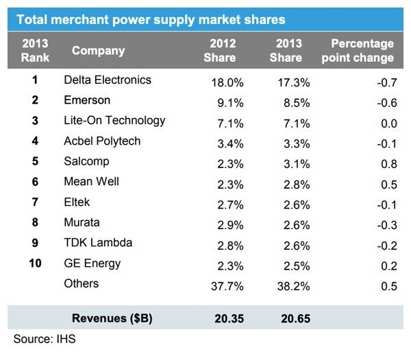 Total Merchant Power Supply