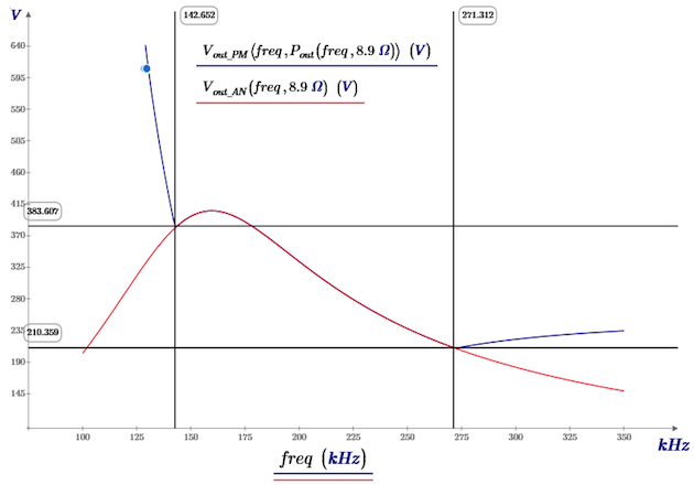 Figure 2: Output voltage of the LLC converter with a resistive load model, and with a constant power load model using a resistive load of 8.9 Ω