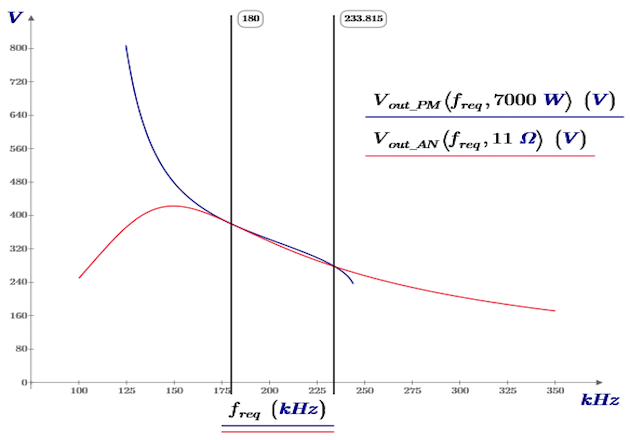 Figure 4: Output voltage of the LLC converter with a resistive load and a constant power load