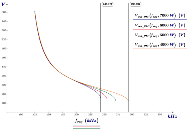 Figure 5: Output voltage of the LLC converter with a constant power load