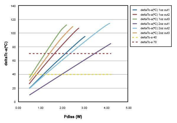 Case-to-ambient temperature difference versus power dissipation for test metallisation patterns