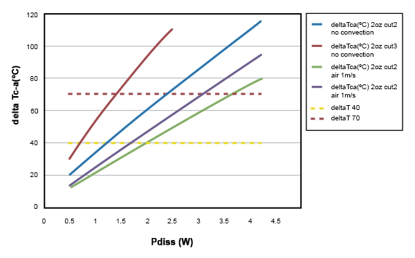 Effect of forced-air cooling in fan-control application