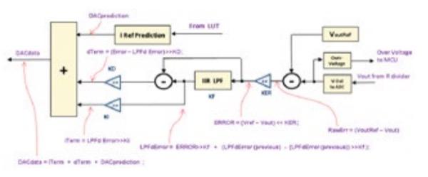 Feedback and Prediction Control Algorithm