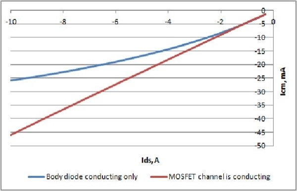 ICM vs. Negative IDS with MOSFET in ON and OFF States