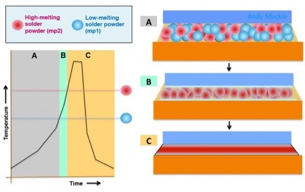 Basis of BiAgX® solder paste technology