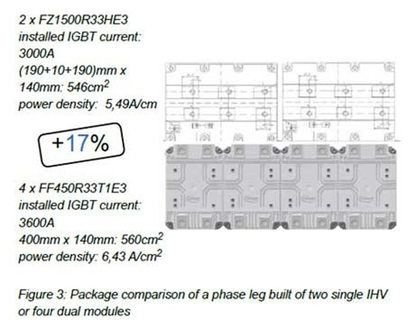 Package comparison of a phase leg built of two single IHV or four dual modules