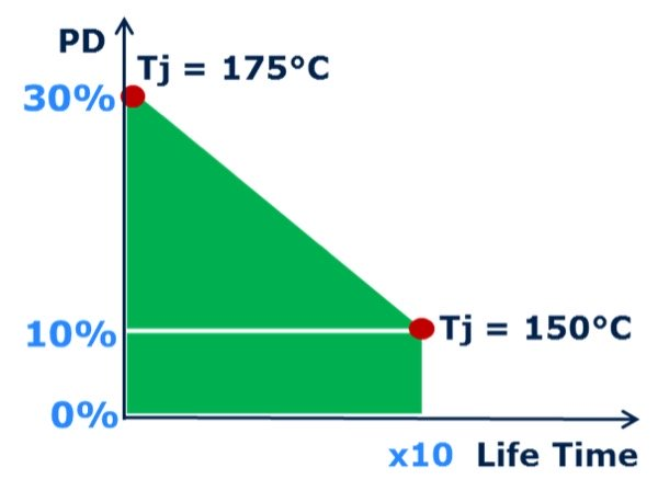 Power density and lifetime trade-off curve for 'IGBT5 and .XT' at the same chip size