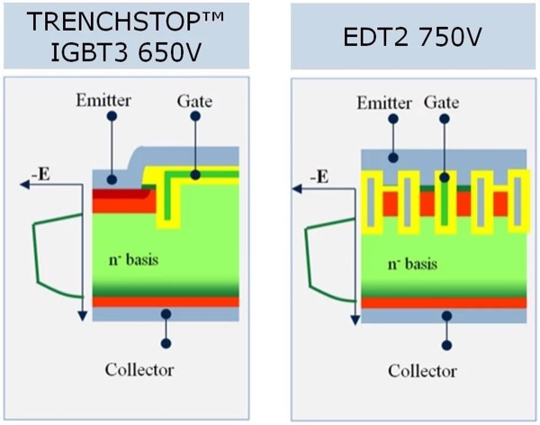 Vertical structure of the IGBT3 650V and EDT2 cell geometry