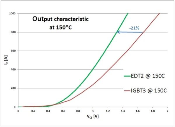 Output characteristics of an IGBT3 and EDT2 chips of the same size