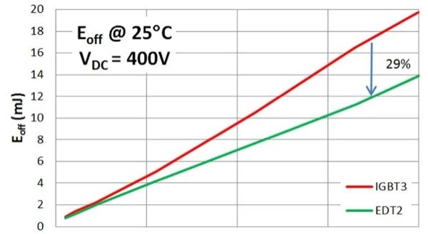 Comparison of turn-off losses for IGBT3 and EDT2 measured in the same package at VDC = 400V.