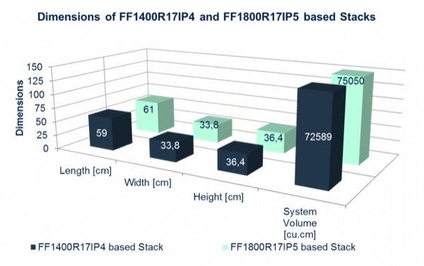 Dimensions of FF1400R17IP4 and FF1800R17IP5 Stacks