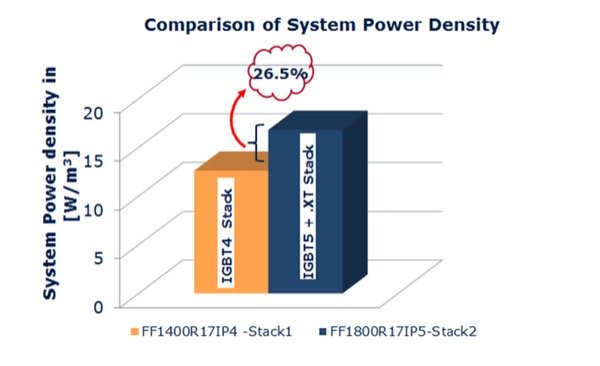 Comparison of system power density of IGBT4 and IGBT5 Stack