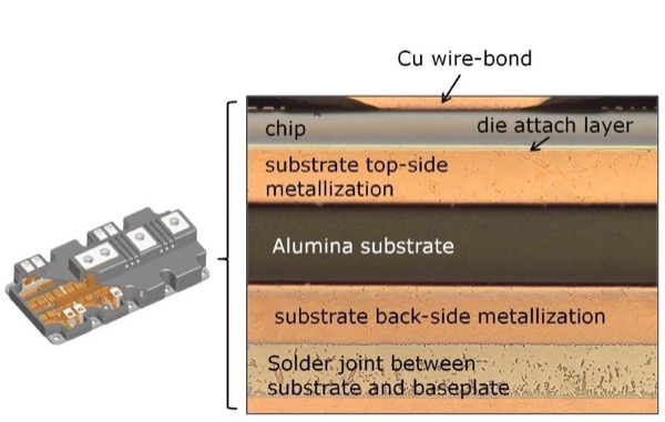 Power cycling sample types: PrimePACK™ modules with baseplate and the corresponding metallographic cross-section