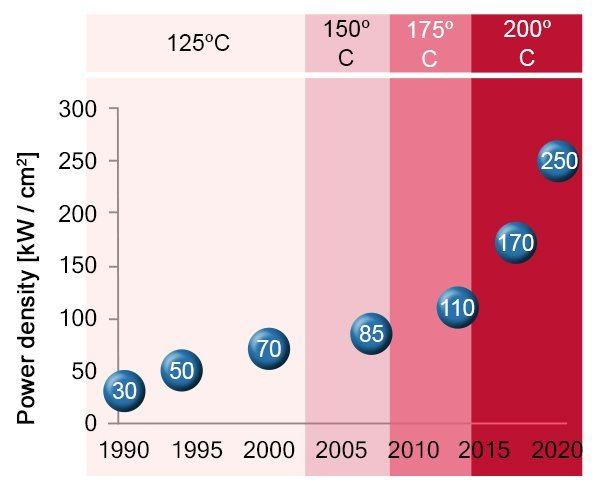 The development of power density over a thirty-year period – and no end in sight