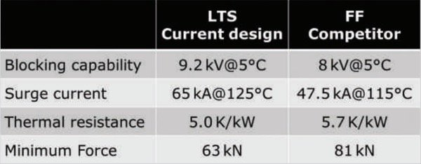 Comparison of key parameters in LTS and FF design based on existing 4-inch devices [3, 4]