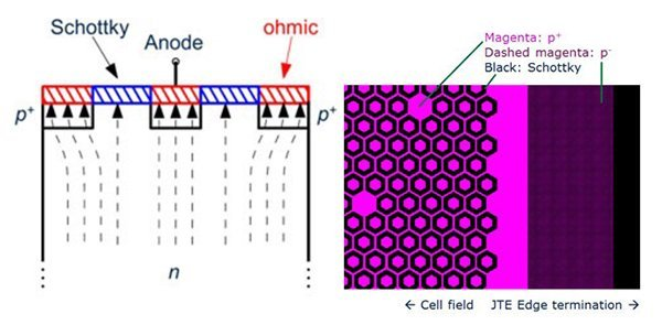 1200 V thinQ!™ SiC Schottky diode generation 5 design. MPS (merged-pin-Schottky) structure combines the shielding of the electric field from the Schottky barrier and an increased surge current capability by hole injection. Dashed lines (left) show current density at higher currents. Cell design (right) of an optimized cell structure with hexagonal p+ islands