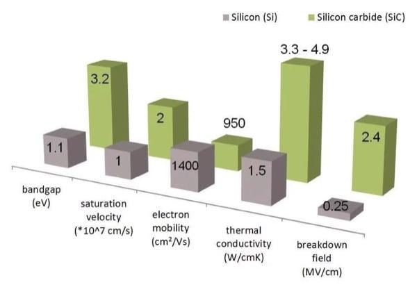 Material property comparison of silicon vs. silicon carbide