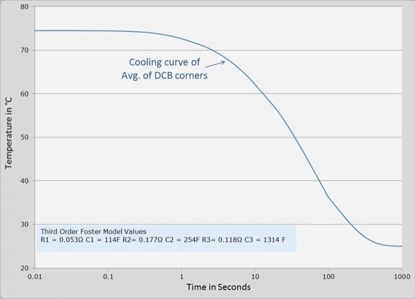 Cooling curve of corners of the DCB derived from the FEA model.