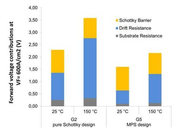 Comparisons of resistive contributions to forward voltage of a Schottky diode design and MPS design at junction temperatures 25 °C and 150 °C.
