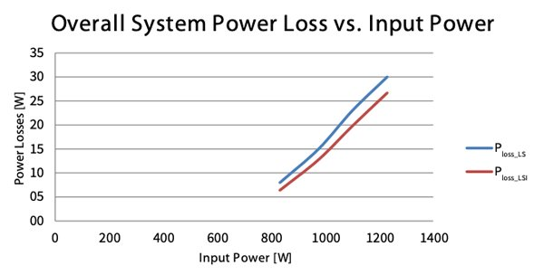 Power loss of the BSC010N04LS (blue trace) vs. BSC010N04LSI (red trace)