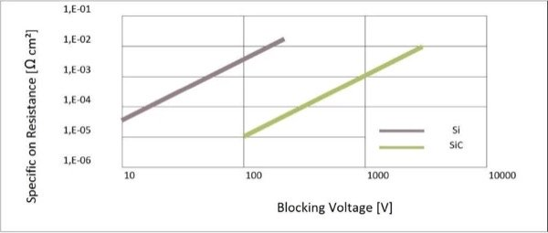 Comparison of on-resistance and blocking the voltage of SiC and Si