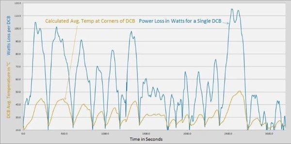 Center DCB power loss in Watts and calculated Avg. DCB corner temperature vs. time.