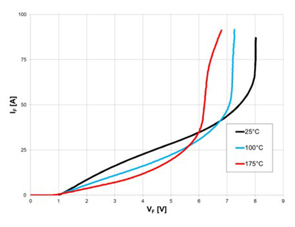 I-V curve of a 5 A rated generation 5 1200 V SiC Schottky diode (TO-220) at high currents.