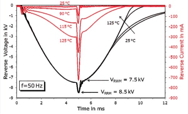 Periodic blocking voltage and current at different operating temperatures using half sine wave of VRWM=7.5 kV superimposed by surge voltage up to VRRM=8.5 kV (tP=300 µs)