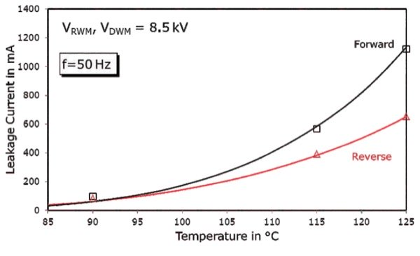 Leakage current vs. operating temperature from periodic blocking voltage test using half sine wave (VRWM, VDWM=8.5 kV, tP=10 ms) tested on a typical device