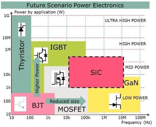 SiC switch market 1kW- 500kW @ 10kHz-MHz
