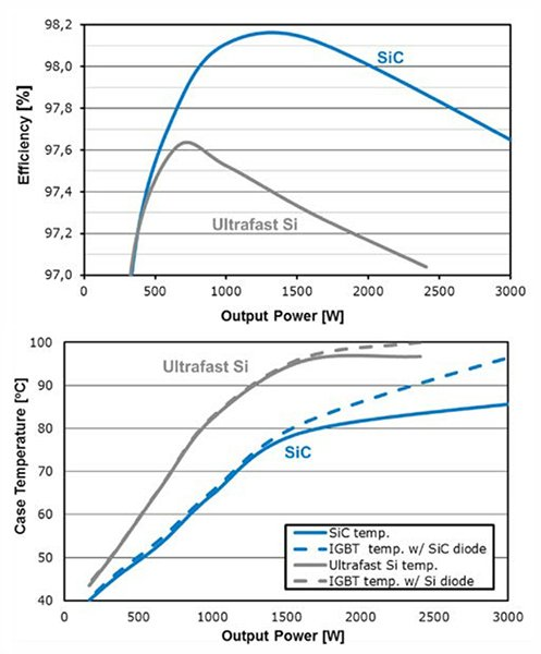 Efficiency results (top) of boost circuit and boost diode case temperature (bottom) of the 10 A SiC and 18 A Si diode over a maximum output power of 3000 W.