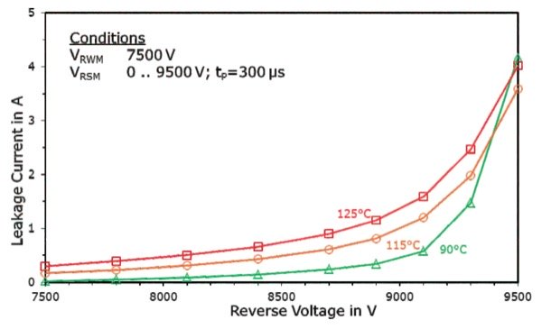 Leakage current vs. blocking voltage from Pulse Peak test (single pulse) at different temperatures and surge voltages (tP=300 µs) using half sine wave of VRWM=7.5 kV