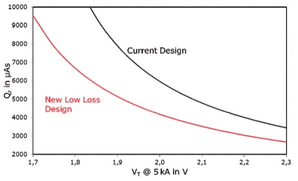 Qr vs. VT for existing and new low loss 8.5 kV 4-inch thyristor at operating temperature of 125 °C, derived from a few tested devices using IT=3 kA, di/dt=-1.5 A/µs, VR=-100 V
