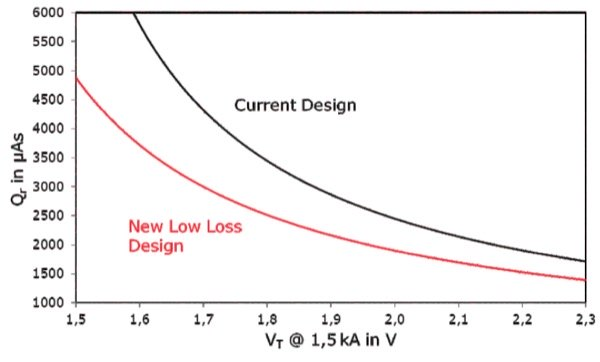 """Calculated trade-off between reverse recovery charge Qr and on-state voltage drop VT of smaller 8.5 kV 4"""" thyristor with 100 mm pole piece using the defined conditions: IT=1.5 kA, di/dt=-1.5 A/µs, VR=-100 V"""
