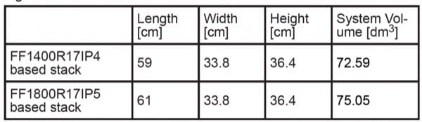 Dimensions and system volume for FF1400R17IP4 and FF1800R17IP5 based Stacks