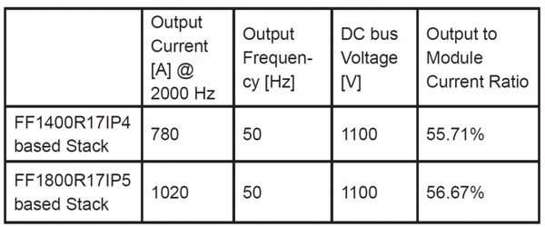 Test conditions for the two stacks