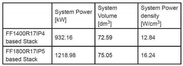 Comparison of system power density