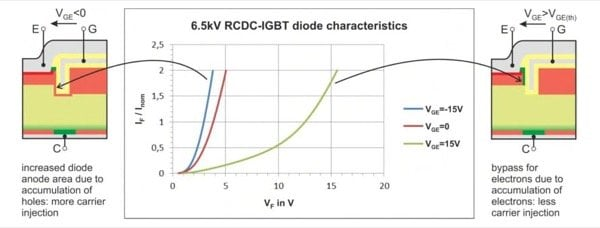 6.5 kV RCDC-IGBT static diode performance as a function of gate voltage. In cross-section: red color is p-type-doped, green color is n-type-doped. Tvj=125 °C