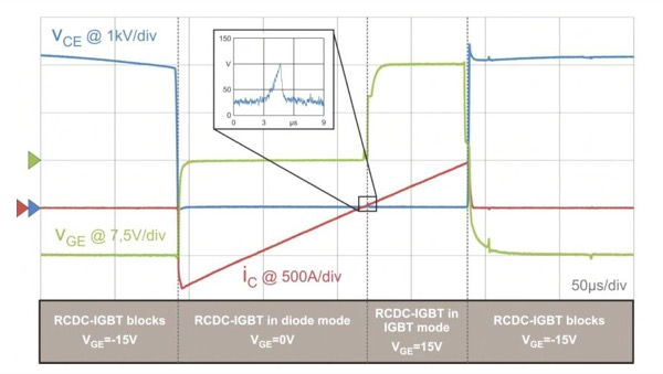 Load current zero-crossing, commutating from diode (IC0) with VGE=15 V; very small increase in VCE (see inset) at the time the detector recognizes the zero-crossing event, load current without interruption