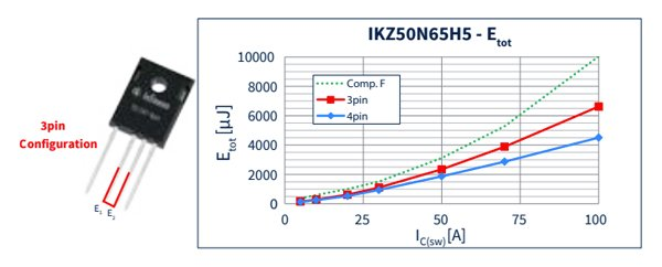 Total switching energy of an IKZ50N65EH5 in both, 3pin and 4pin configurations