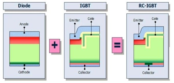 The RC-E reverse conducting IGBT includes an integrated free-wheeling diode