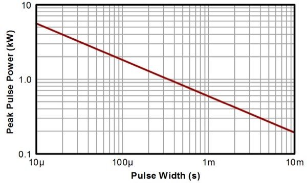 Peak pulse power versus pulse duration characteristic for a 600W TVS
