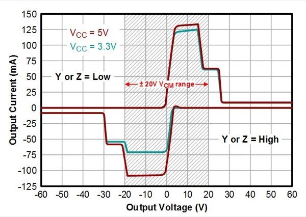 Driver output current limiting versus over-voltage